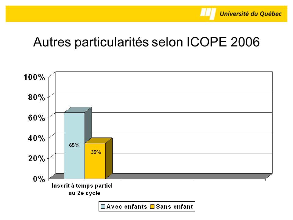 Autres particularités selon ICOPE 2006