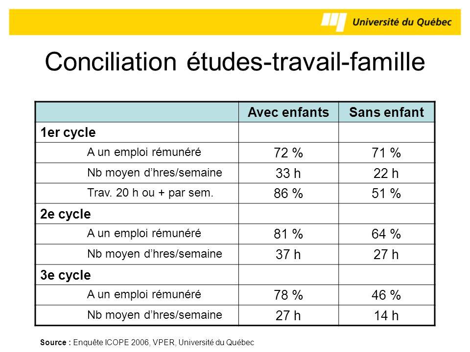 Conciliation études-travail-famille Avec enfantsSans enfant 1er cycle A un emploi rémunéré 72 %71 % Nb moyen dhres/semaine 33 h22 h Trav. 20 h ou + pa