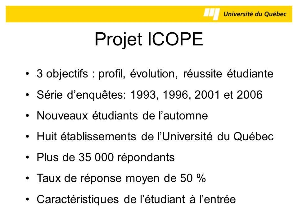 Projet ICOPE 3 objectifs : profil, évolution, réussite étudiante Série denquêtes: 1993, 1996, 2001 et 2006 Nouveaux étudiants de lautomne Huit établis