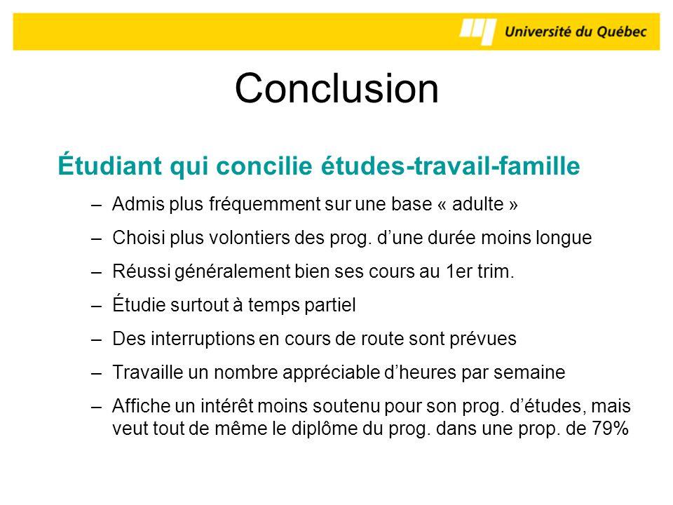 Conclusion Étudiant qui concilie études-travail-famille –Admis plus fréquemment sur une base « adulte » –Choisi plus volontiers des prog. dune durée m