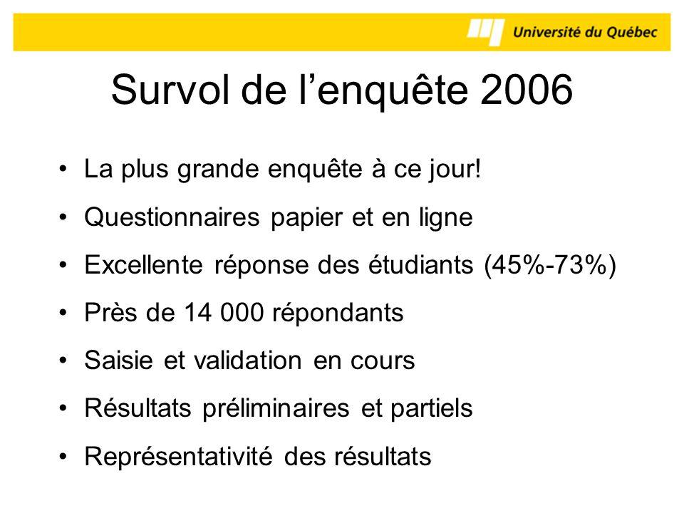 Survol de lenquête 2006 La plus grande enquête à ce jour! Questionnaires papier et en ligne Excellente réponse des étudiants (45%-73%) Près de 14 000