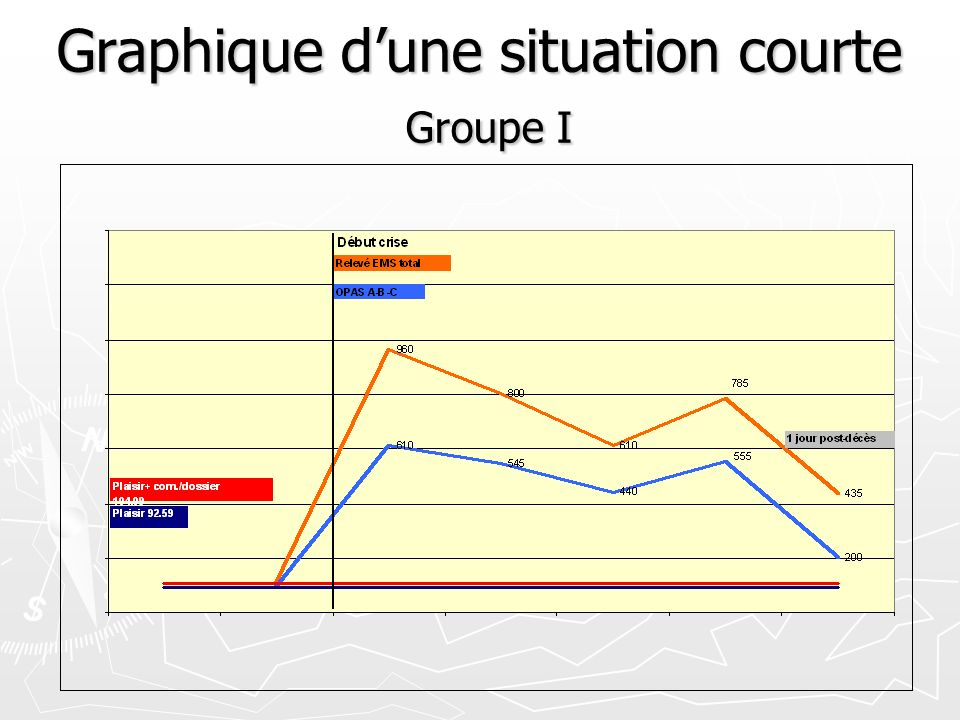 Graphique dune situation courte Groupe I