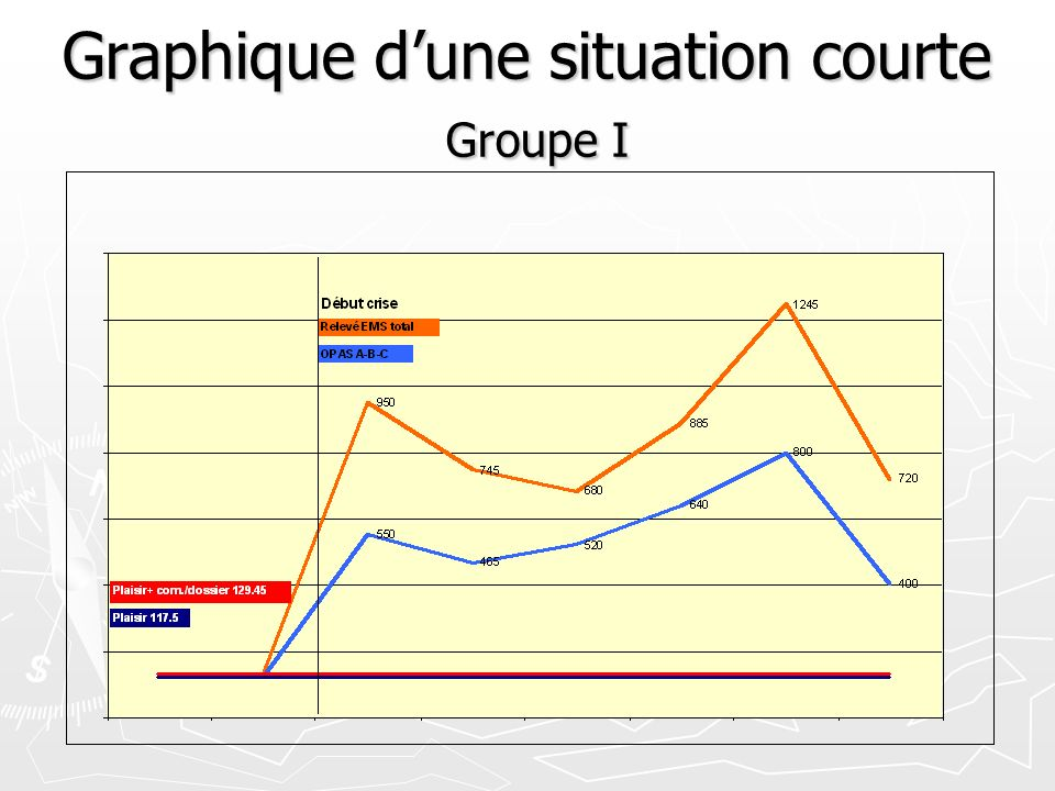 Graphique dune situation courte Groupe II