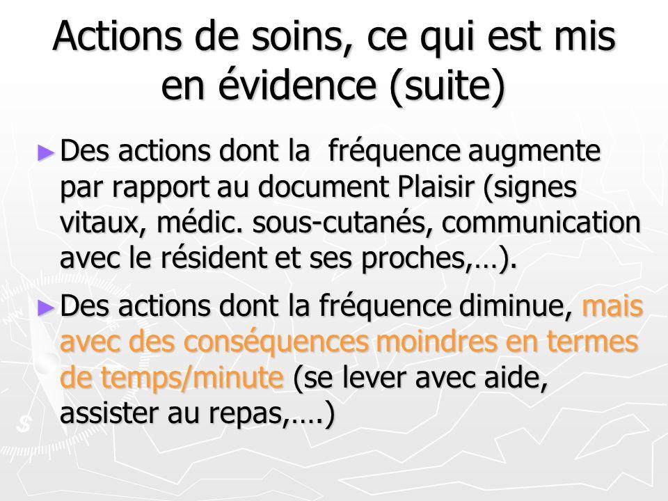 Actions de soins, ce qui est mis en évidence (suite) Des actions dont la fréquence augmente par rapport au document Plaisir (signes vitaux, médic.