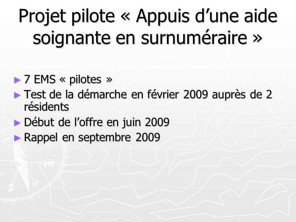Projet pilote « Appuis dune aide soignante en surnuméraire » 7 EMS « pilotes » 7 EMS « pilotes » Test de la démarche en février 2009 auprès de 2 résidents Test de la démarche en février 2009 auprès de 2 résidents Début de loffre en juin 2009 Début de loffre en juin 2009 Rappel en septembre 2009 Rappel en septembre 2009