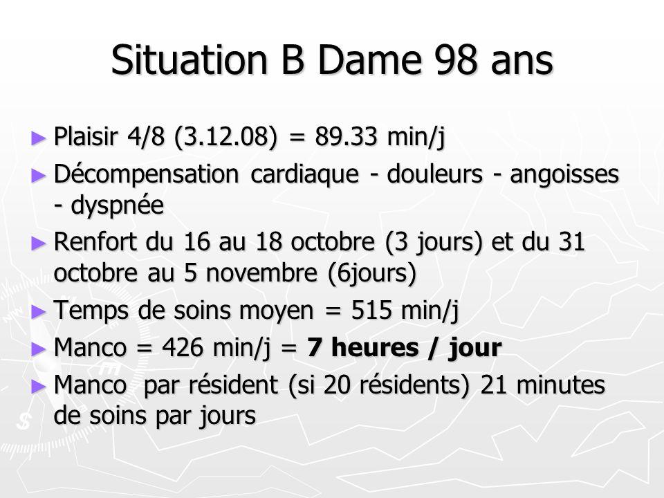 Situation B Dame 98 ans Plaisir 4/8 (3.12.08) = 89.33 min/j Plaisir 4/8 (3.12.08) = 89.33 min/j Décompensation cardiaque - douleurs - angoisses - dyspnée Décompensation cardiaque - douleurs - angoisses - dyspnée Renfort du 16 au 18 octobre (3 jours) et du 31 octobre au 5 novembre (6jours) Renfort du 16 au 18 octobre (3 jours) et du 31 octobre au 5 novembre (6jours) Temps de soins moyen = 515 min/j Temps de soins moyen = 515 min/j Manco = 426 min/j = 7 heures / jour Manco = 426 min/j = 7 heures / jour Manco par résident (si 20 résidents) 21 minutes de soins par jours Manco par résident (si 20 résidents) 21 minutes de soins par jours