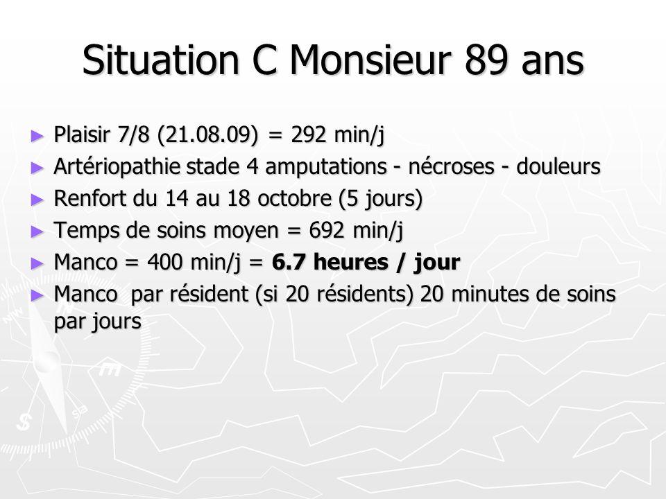 Situation C Monsieur 89 ans Plaisir 7/8 (21.08.09) = 292 min/j Plaisir 7/8 (21.08.09) = 292 min/j Artériopathie stade 4 amputations - nécroses - douleurs Artériopathie stade 4 amputations - nécroses - douleurs Renfort du 14 au 18 octobre (5 jours) Renfort du 14 au 18 octobre (5 jours) Temps de soins moyen = 692 min/j Temps de soins moyen = 692 min/j Manco = 400 min/j = 6.7 heures / jour Manco = 400 min/j = 6.7 heures / jour Manco par résident (si 20 résidents) 20 minutes de soins par jours Manco par résident (si 20 résidents) 20 minutes de soins par jours