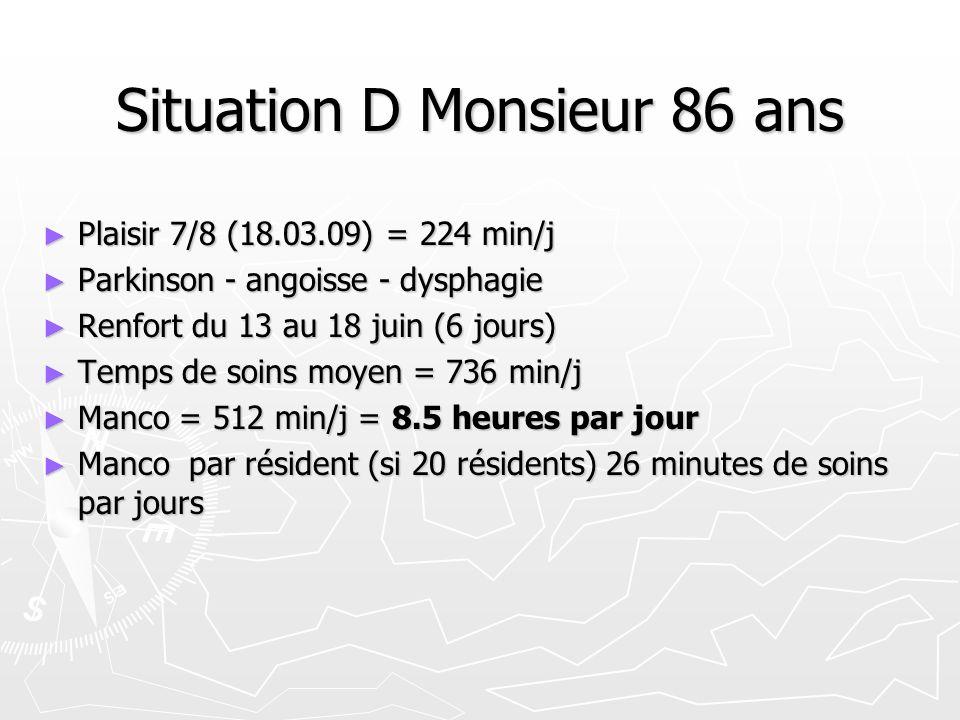 Situation D Monsieur 86 ans Plaisir 7/8 (18.03.09) = 224 min/j Plaisir 7/8 (18.03.09) = 224 min/j Parkinson - angoisse - dysphagie Parkinson - angoisse - dysphagie Renfort du 13 au 18 juin (6 jours) Renfort du 13 au 18 juin (6 jours) Temps de soins moyen = 736 min/j Temps de soins moyen = 736 min/j Manco = 512 min/j = 8.5 heures par jour Manco = 512 min/j = 8.5 heures par jour Manco par résident (si 20 résidents) 26 minutes de soins par jours Manco par résident (si 20 résidents) 26 minutes de soins par jours