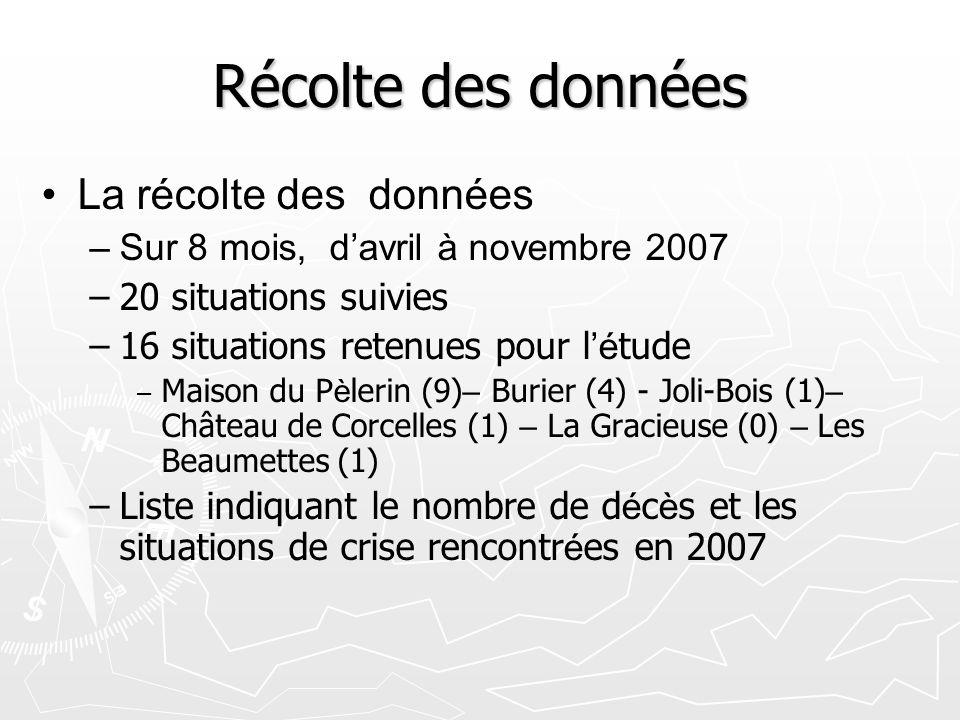 Récolte des données La récolte des données – –Sur 8 mois, davril à novembre 2007 – –20 situations suivies – –16 situations retenues pour l é tude – – Maison du P è lerin (9) – Burier (4) - Joli-Bois (1) – Château de Corcelles (1) – La Gracieuse (0) – Les Beaumettes (1) – –Liste indiquant le nombre de d é c è s et les situations de crise rencontr é es en 2007