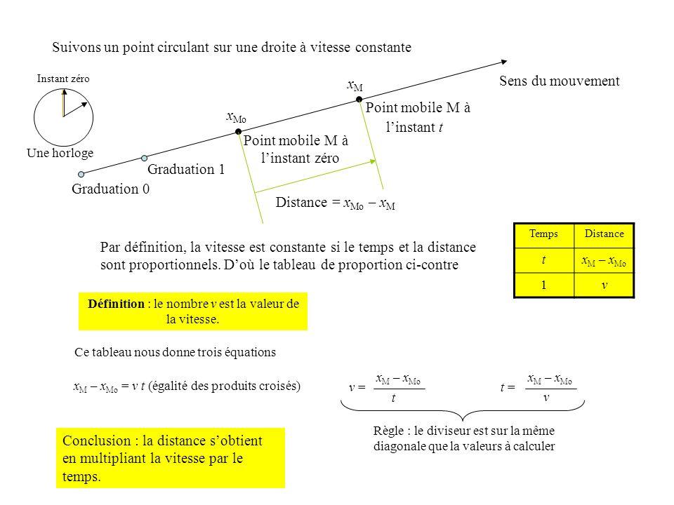 Suivons un point circulant sur une droite à vitesse constante Graduation 1 Point mobile M à au linstant zéro x Mo Point mobile M à au linstant t xMxM