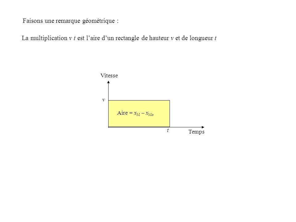 Faisons une remarque géométrique : La multiplication v t est laire dun rectangle de hauteur v et de longueur t Aire = x M – x Mo v t Temps Vitesse