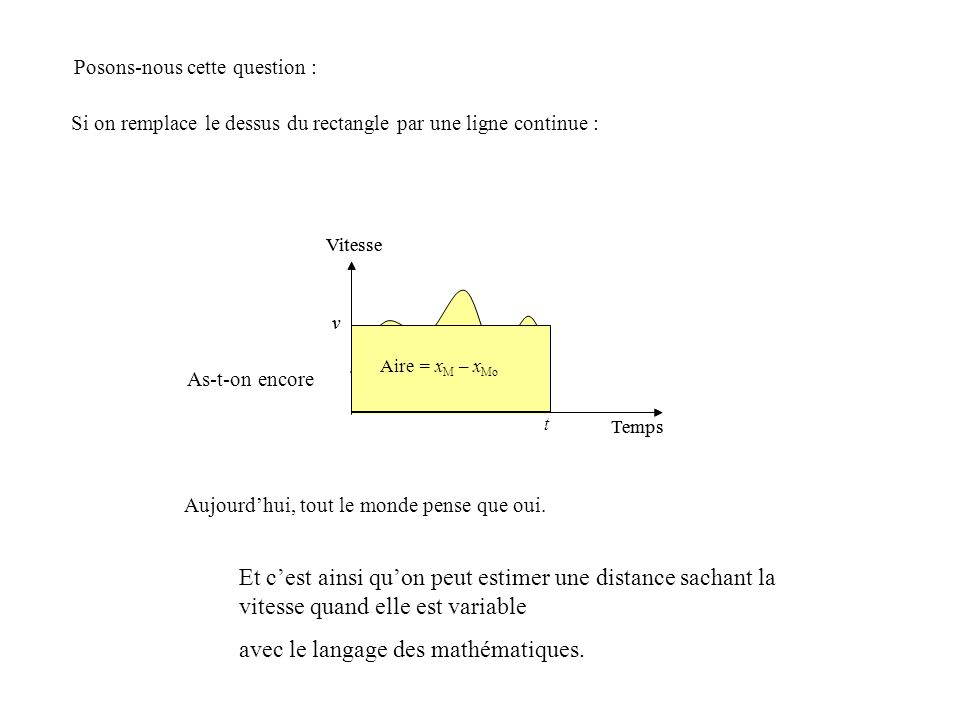 Aire = x M – x Mo ? Posons-nous cette question : Si on remplace le dessus du rectangle par une ligne continue : v t Temps Vitesse As-t-on encore Aujou