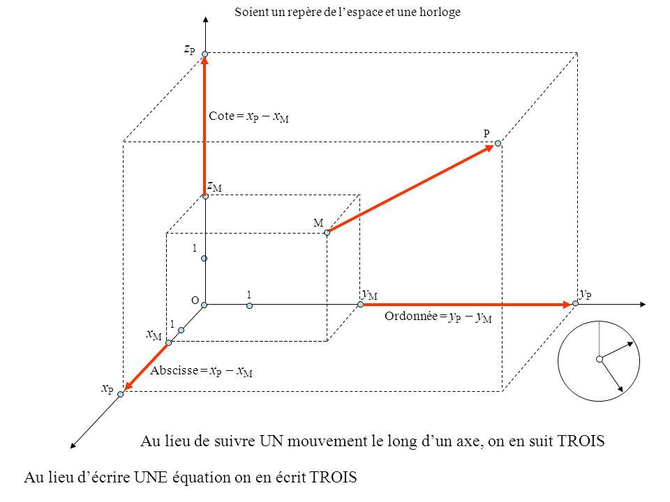 Au lieu de suivre UN mouvement le long dun axe, on en suit TROIS O 1 1 1 M xMxM yMyM zMzM P xPxP zPzP yPyP Abscisse = x P – x M Ordonnée = y P – y M C