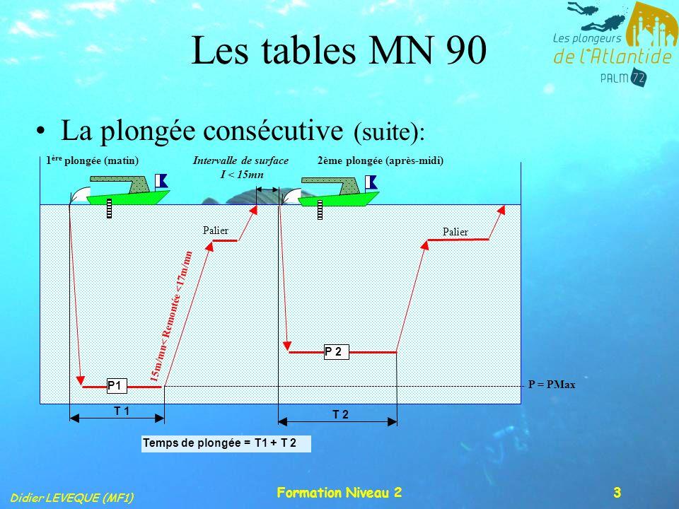 Didier LEVEQUE (MF1) Formation Niveau 23 Les tables MN 90 La plongée consécutive (suite): T 1 15m/mn< Remontée <17m/mn Palier P1 P 2 T 2 Temps de plon