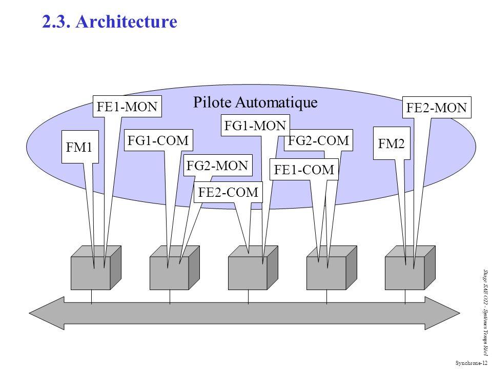 Synchrone-12 Stage SAE O22 - Systèmes Temps Réel 2.3. Architecture Pilote Automatique FM1 FM2 FG1-COMFG2-COM FG2-MON FG1-MON FE1-MON FE2-MON FE1-COM F