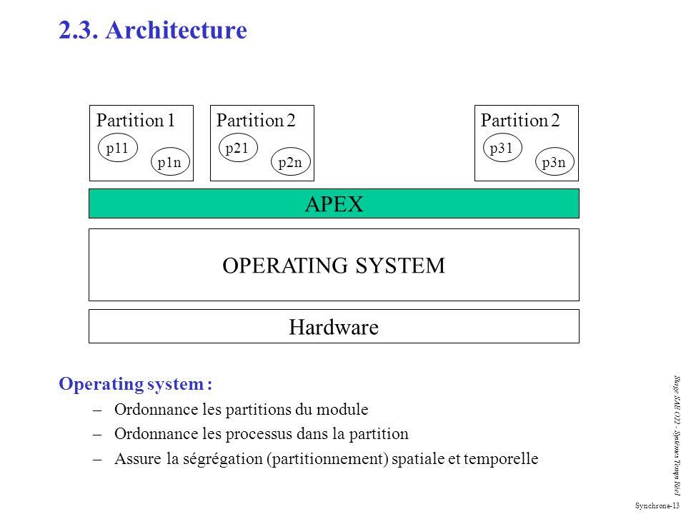 Synchrone-13 Stage SAE O22 - Systèmes Temps Réel 2.3. Architecture Operating system : –Ordonnance les partitions du module –Ordonnance les processus d