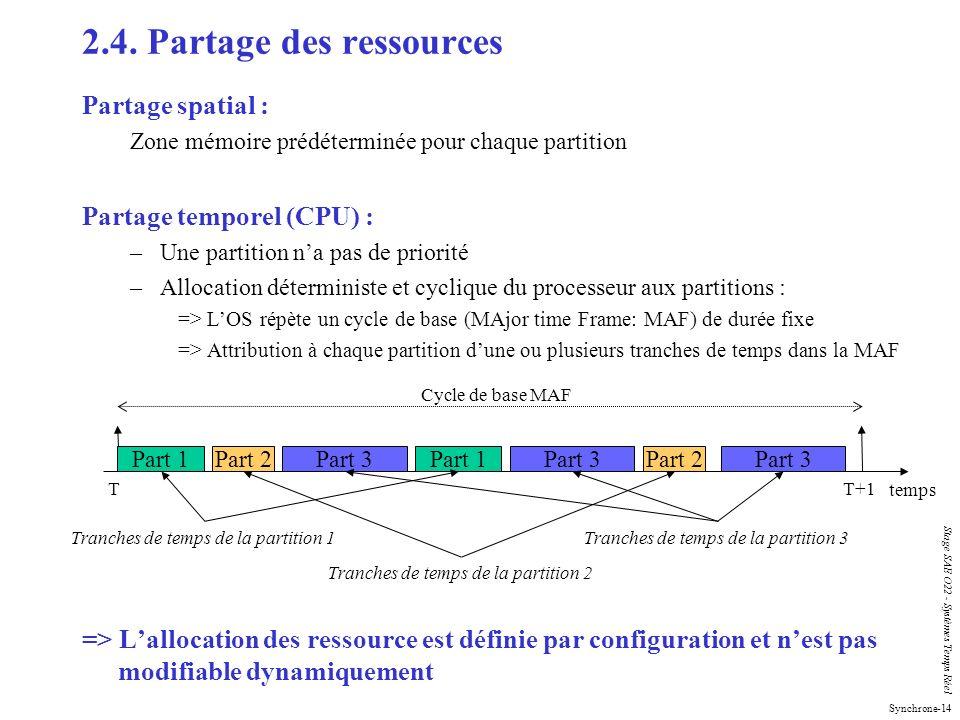 Synchrone-14 Stage SAE O22 - Systèmes Temps Réel 2.4. Partage des ressources Partage spatial : Zone mémoire prédéterminée pour chaque partition Partag