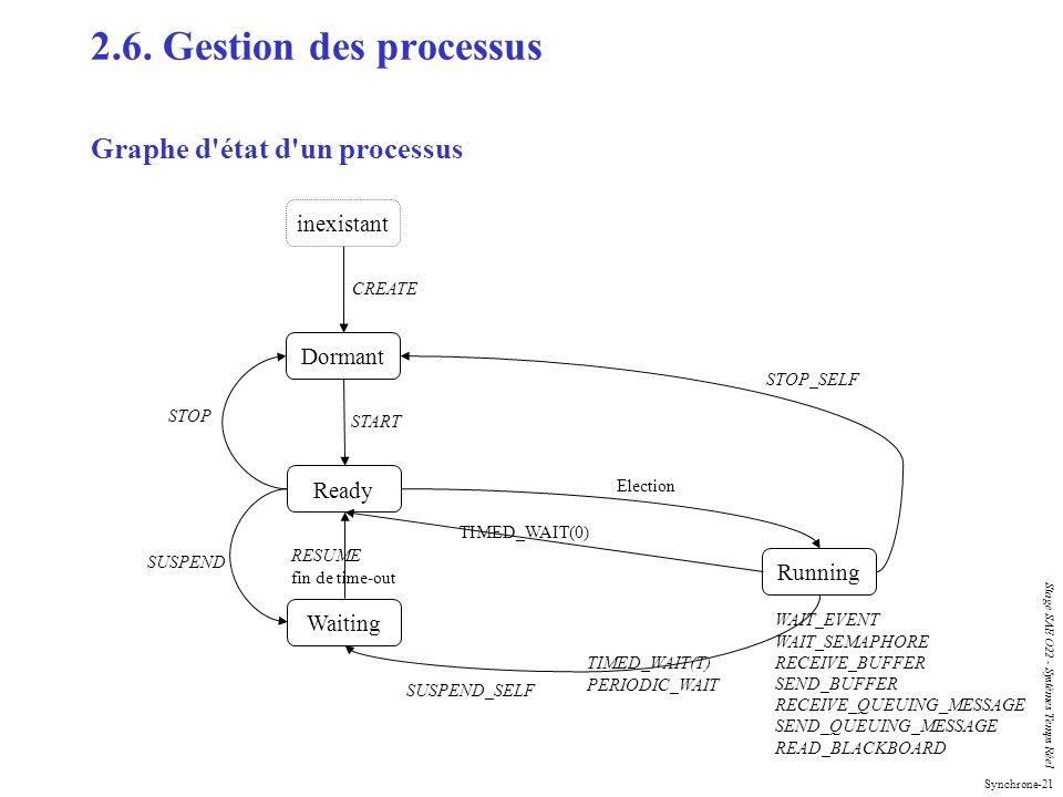 Synchrone-21 Stage SAE O22 - Systèmes Temps Réel 2.6. Gestion des processus Graphe d'état d'un processus inexistant Dormant Ready Running Waiting CREA