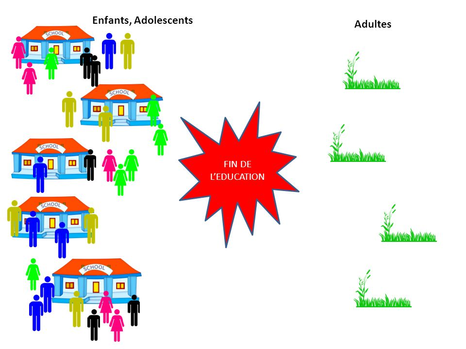 FIN DE LEDUCATION Enfants, Adolescents Adultes