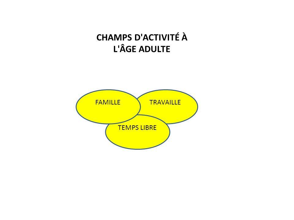 TRAVAILLE TEMPS LIBRE FAMILLE CHAMPS D'ACTIVITÉ À L'ÂGE ADULTE