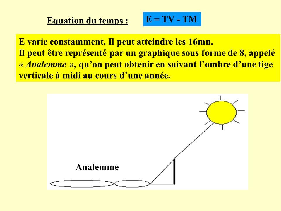 Equation du temps : E = TV - TM E varie constamment. Il peut atteindre les 16mn. Il peut être représenté par un graphique sous forme de 8, appelé « An