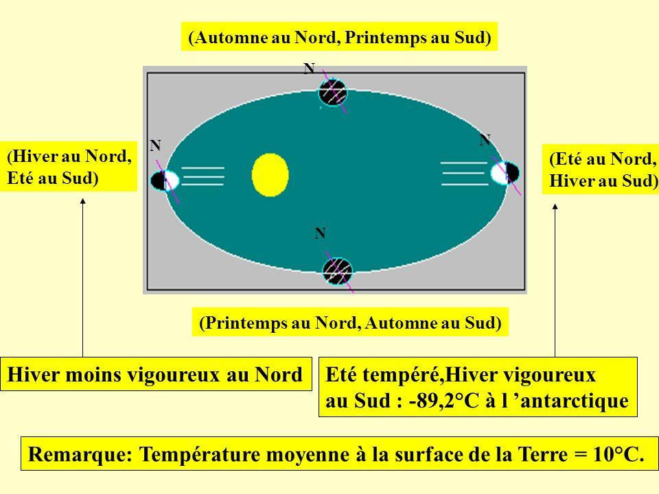 (Automne au Nord, Printemps au Sud) (Eté au Nord, Hiver au Sud) (Printemps au Nord, Automne au Sud) ( Hiver au Nord, Eté au Sud) Eté tempéré,Hiver vig