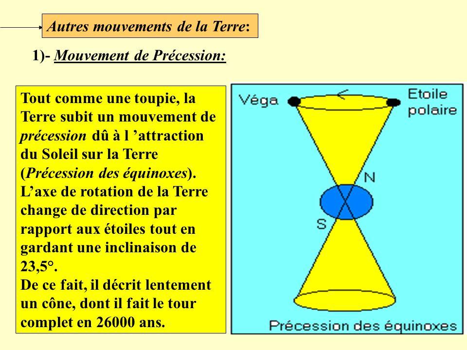 Autres mouvements de la Terre: 1)- Mouvement de Précession: Tout comme une toupie, la Terre subit un mouvement de précession dû à l attraction du Sole