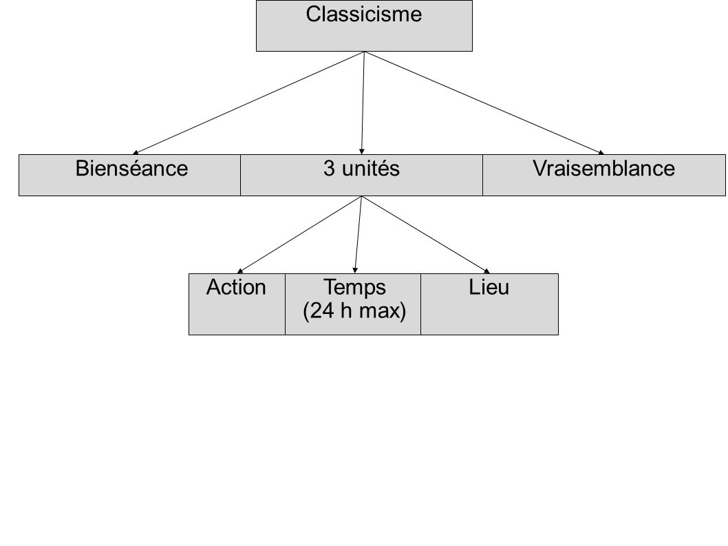BienséanceVraisemblance ActionTemps (24 h max) Lieu 3 unités