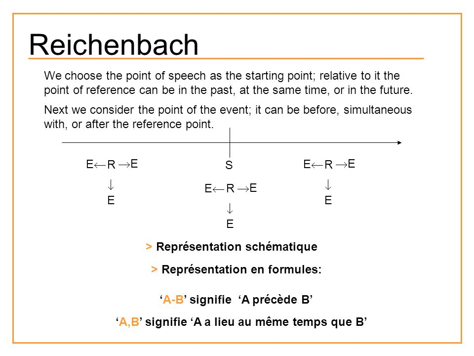 Reichenbach S R E E E R E E E R E E E > Représentation schématique > Représentation en formules: A-B signifie A précède B A,B signifie A a lieu au même temps que B We choose the point of speech as the starting point; relative to it the point of reference can be in the past, at the same time, or in the future.