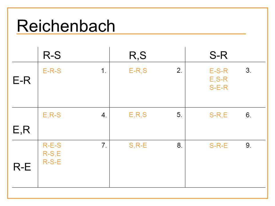 R,S S-RR-S E-R E,R R-E E-R-S E,R-S R-E-S R-S,E R-S-E E-R,S E,R,S S,R-E E-S-R E,S-R S-E-R S-R,E S-R-E 1. 2.3. 4. 5. 6. 7. 8.9. Reichenbach