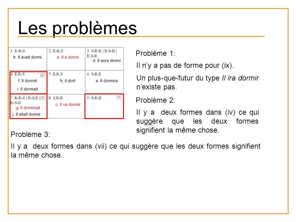 Problème 1: Il ny a pas de forme pour (ix). Problème 2: Il y a deux formes dans (iv) ce qui suggère que les deux formes signifient la même chose. Prob