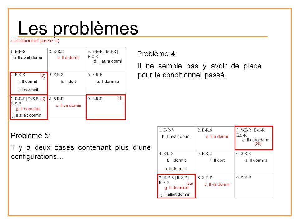 Problème 4: Il ne semble pas y avoir de place pour le conditionnel passé. Problème 5: Il y a deux cases contenant plus dune configurations… conditionn