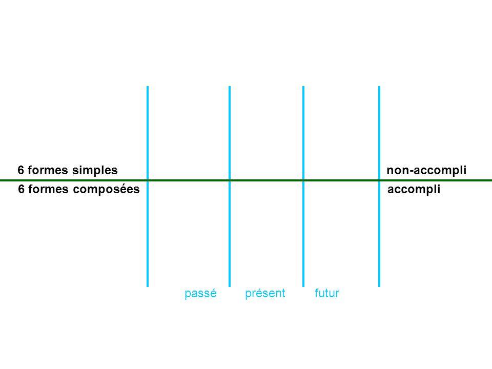 présentpasséfutur 6 formes simples 6 formes composées non-accompli accompli
