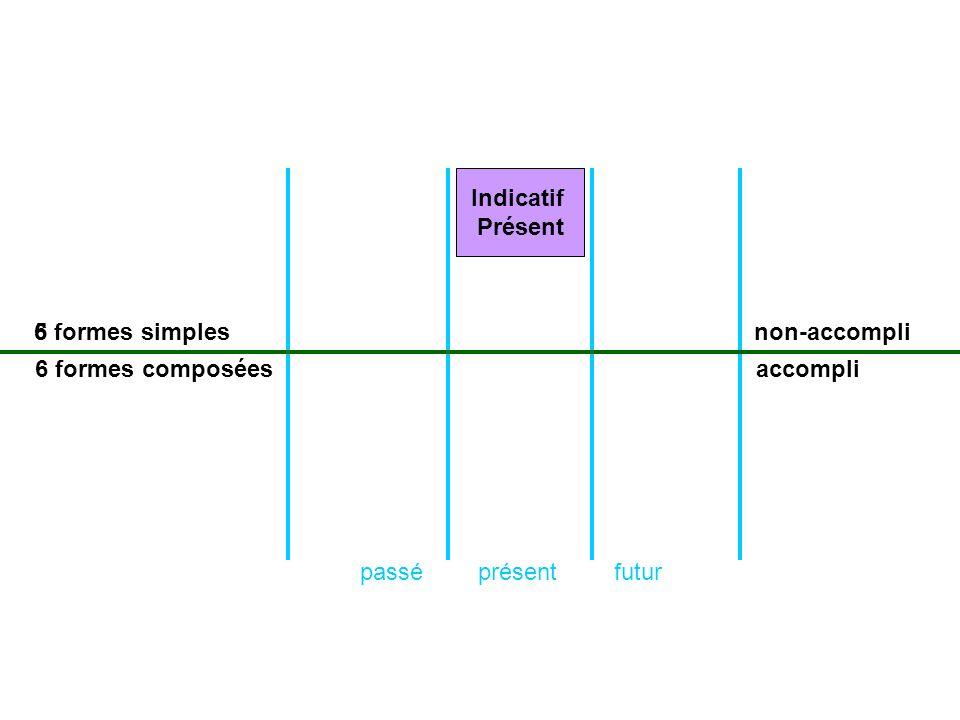 présentpasséfutur formes simples formes composées non-accompli accompli Indicatif Présent 6 6 5