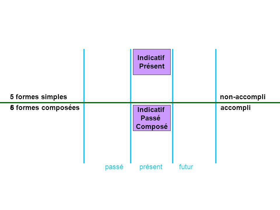 présentpasséfutur formes simples formes composées non-accompli accompli Indicatif Présent 5 6 Indicatif Passé Composé 5