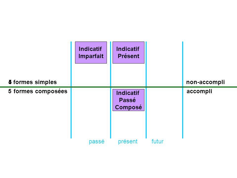présentpasséfutur formes simples formes composées non-accompli accompli Indicatif Présent 5 Indicatif Passé Composé 5 Indicatif Imparfait 4