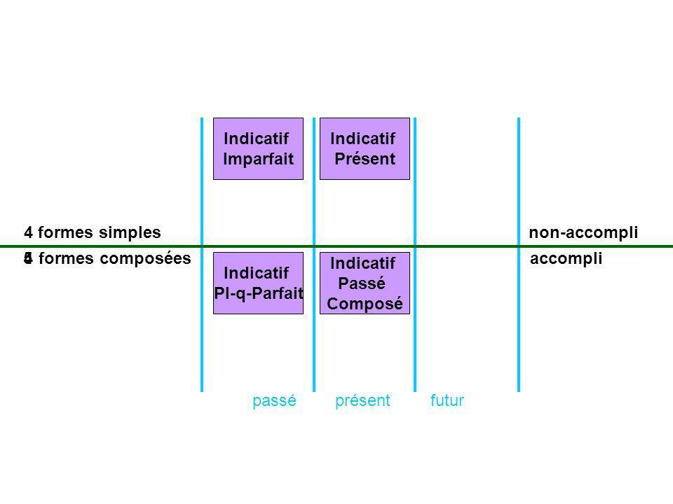 présentpasséfutur formes simples formes composées non-accompli accompli Indicatif Présent Indicatif Passé Composé 5 Indicatif Imparfait 4 Indicatif Pl