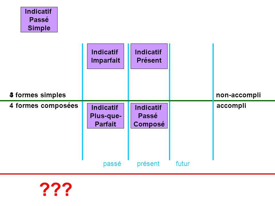 présentpasséfutur formes simples formes composées non-accompli accompli Indicatif Présent Indicatif Passé Composé Indicatif Imparfait 4 Indicatif Plus