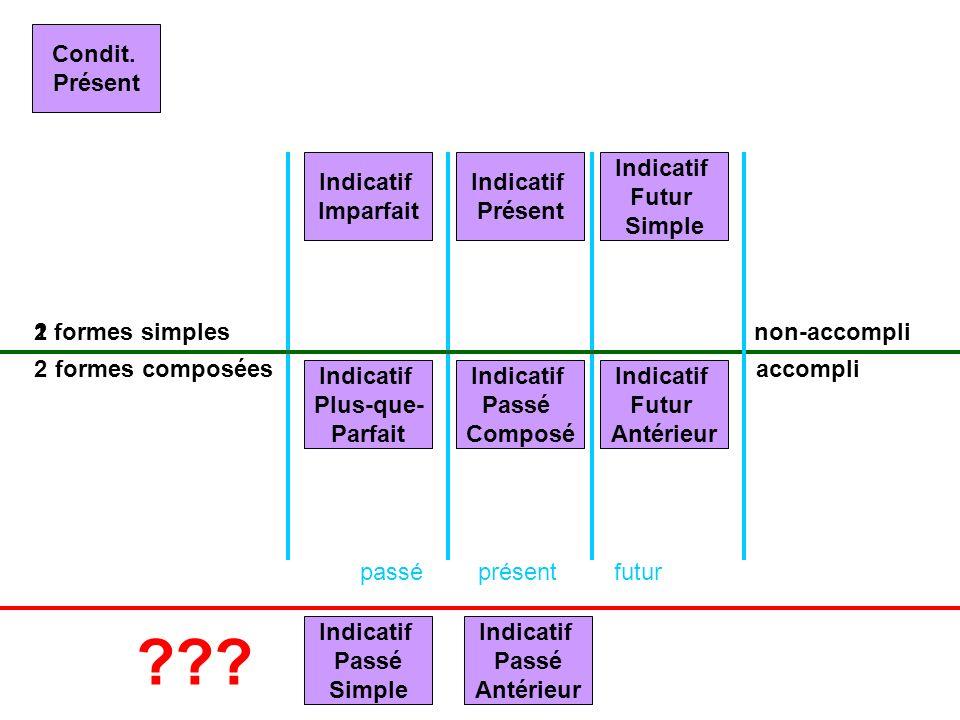 présentpasséfutur formes simples formes composées non-accompli accompli Indicatif Présent Indicatif Passé Composé Indicatif Imparfait Indicatif Plus-q