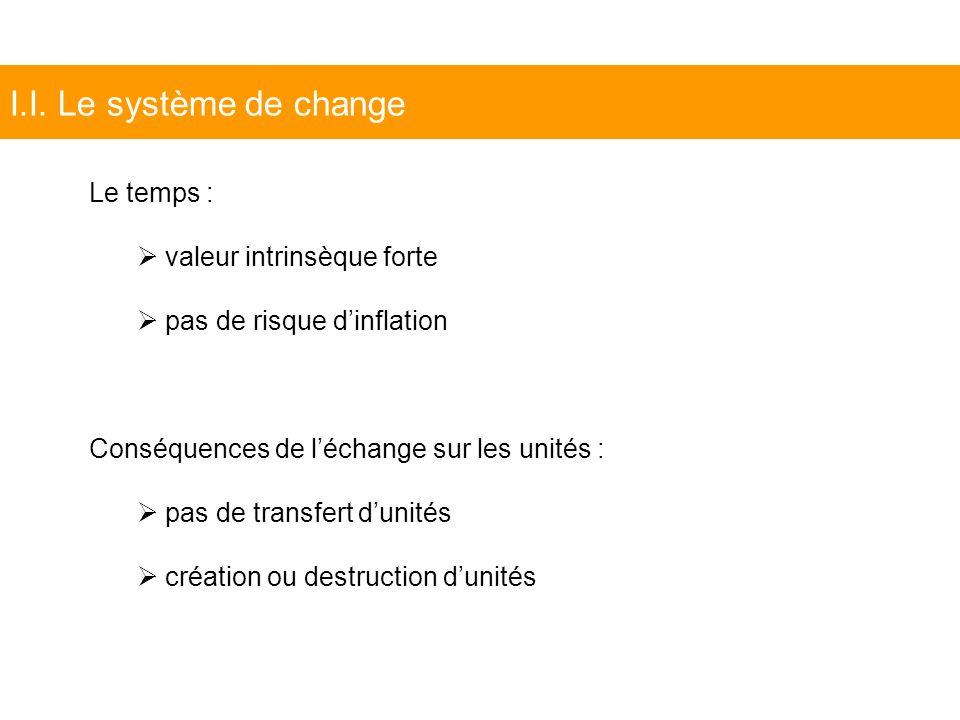 I.I. Le système de change Le temps : valeur intrinsèque forte pas de risque dinflation Conséquences de léchange sur les unités : pas de transfert duni