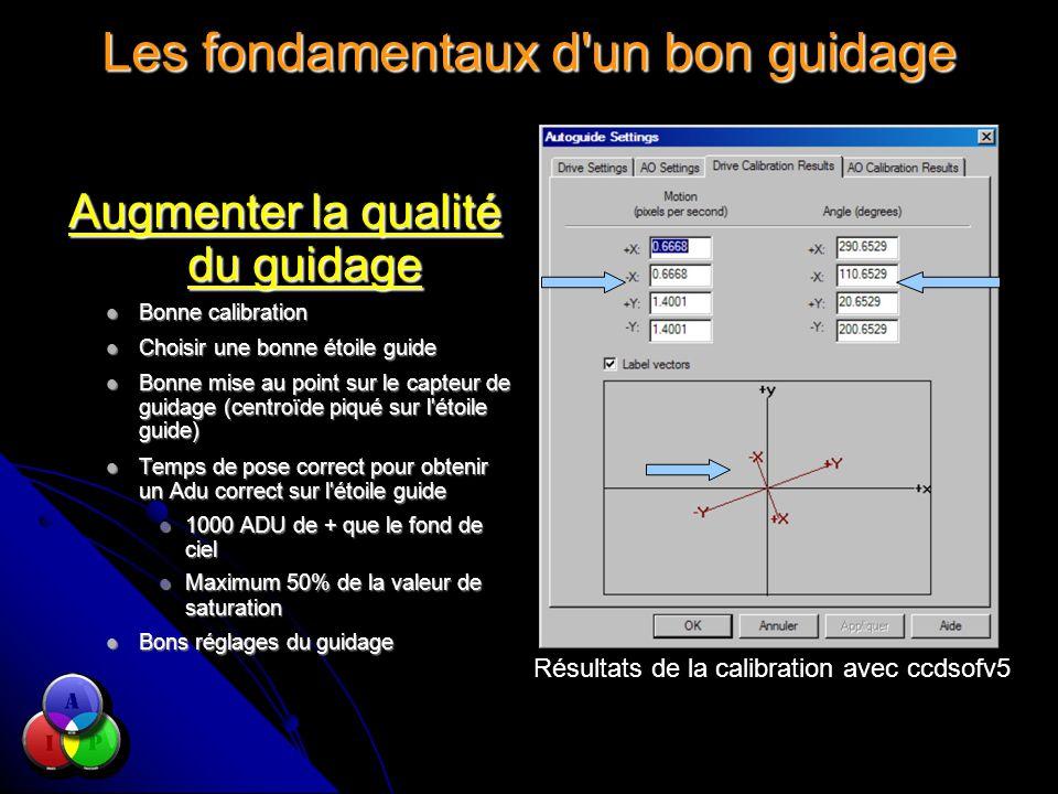 Les fondamentaux d'un bon guidage Augmenter la qualité du guidage Bonne calibration Bonne calibration Choisir une bonne étoile guide Choisir une bonne