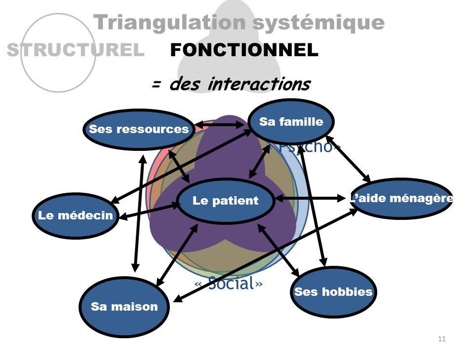 Maladie Triangulation systémique STRUCTURELFONCTIONNEL « Bio » « Psycho» « Social» = des interactions Maladie Le patient Sa famille Ses ressources Sa