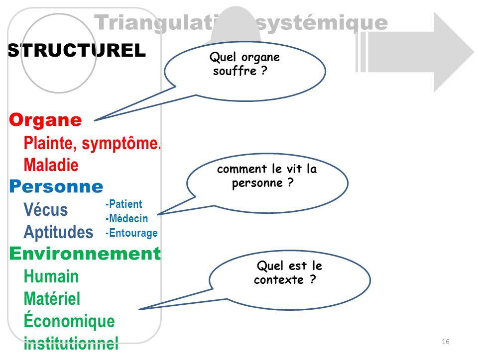 Triangulation systémique STRUCTUREL Plainte, symptôme. Maladie Vécus Aptitudes Humain Matériel Économique institutionnel Organe Personne Environnement