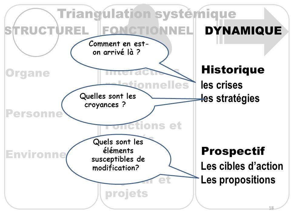 Triangulation systémique DYNAMIQUE Historique Prospectif les crises les stratégies Les cibles daction Les propositions FONCTIONNELSTRUCTUREL Interacti