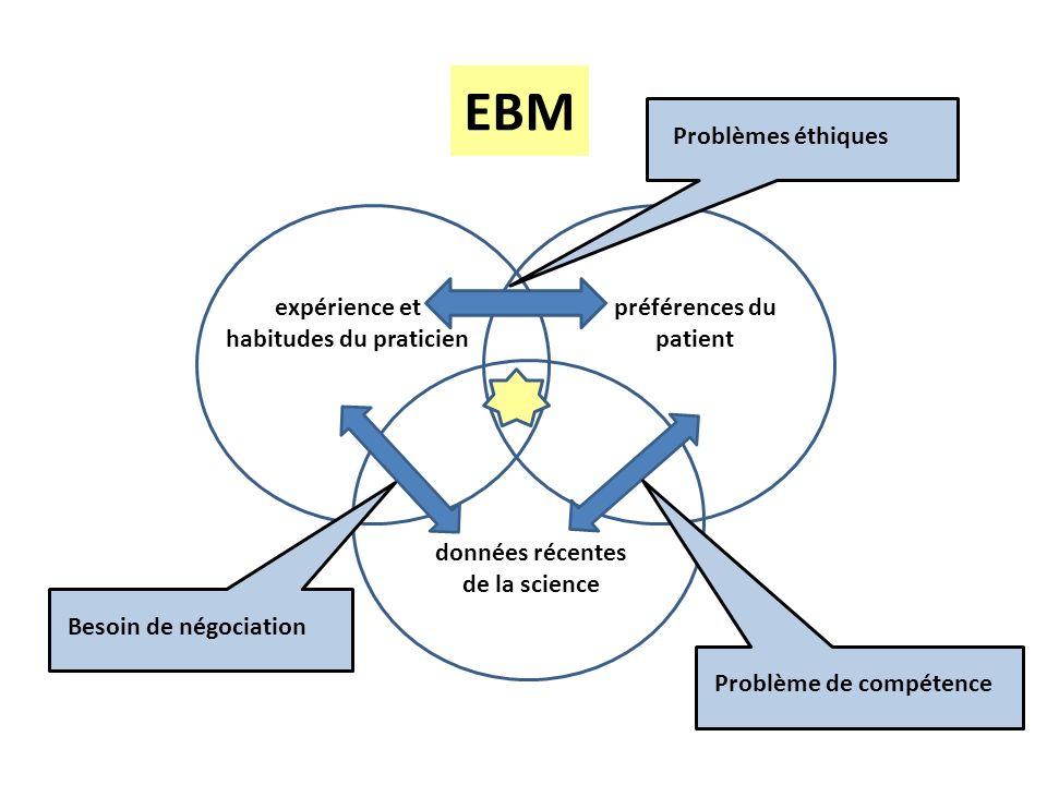 EBM expérience et habitudes du praticien préférences du patient données récentes de la science Problèmes éthiques Besoin de négociation Problème de co