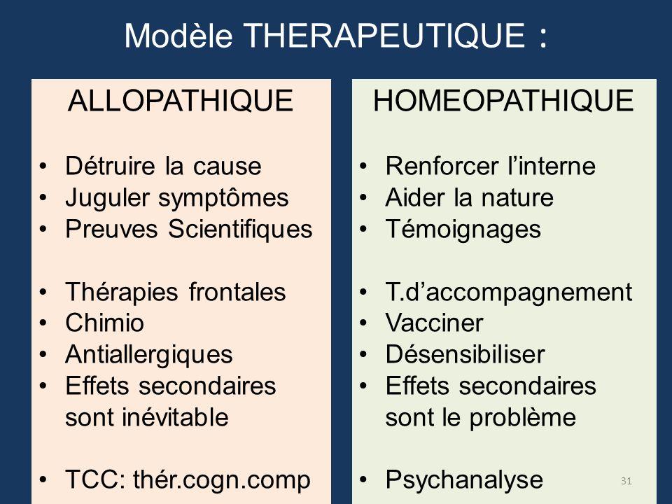 ALLOPATHIQUE Détruire la cause Juguler symptômes Preuves Scientifiques Thérapies frontales Chimio Antiallergiques Effets secondaires sont inévitable T