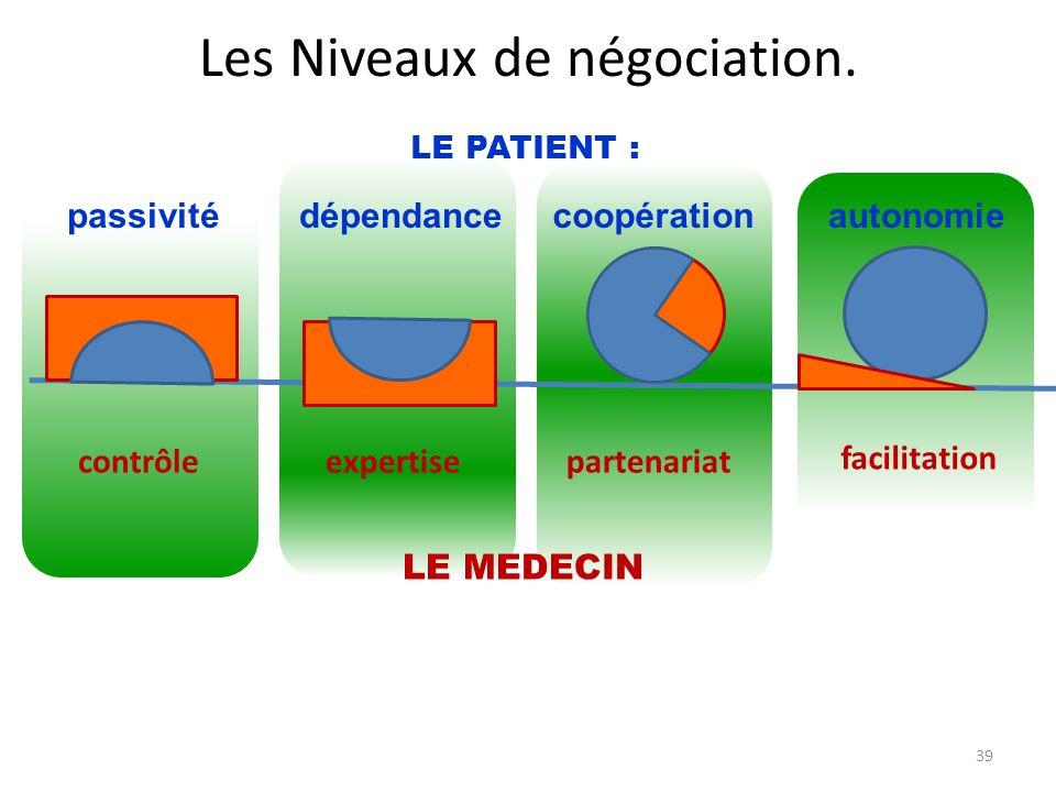 passivité contrôleexpertisepartenariat facilitation dépendancecoopérationautonomie LE PATIENT : LE MEDECIN Les Niveaux de négociation. 39