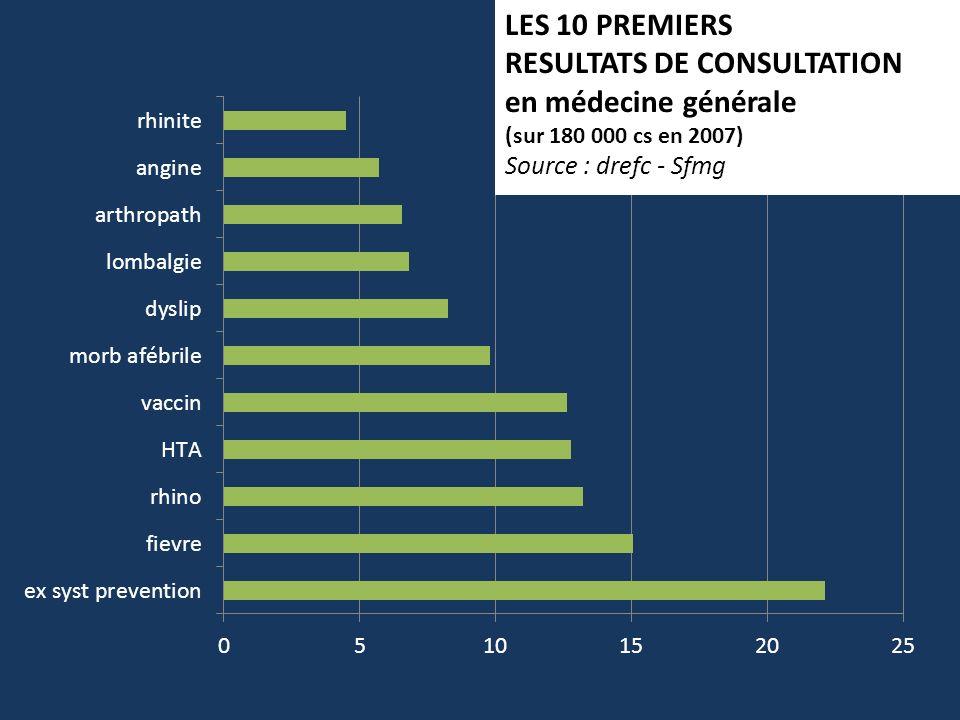 LES 10 PREMIERS RESULTATS DE CONSULTATION en médecine générale (sur 180 000 cs en 2007) Source : drefc - Sfmg