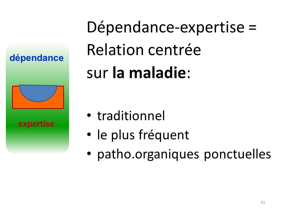Dépendance-expertise = Relation centrée sur la maladie: traditionnel le plus fréquent patho.organiques ponctuelles 41 expertise dépendance