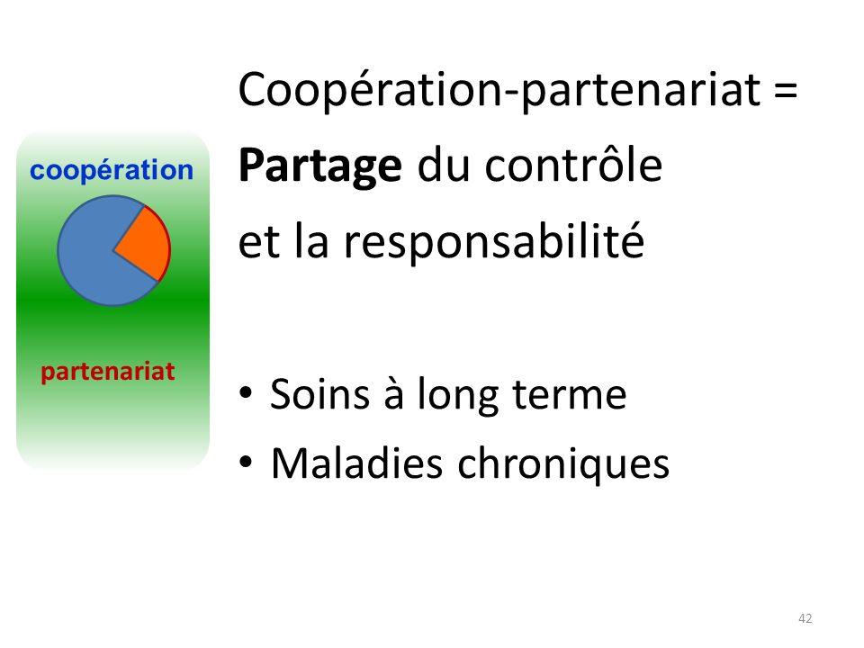 Coopération-partenariat = Partage du contrôle et la responsabilité Soins à long terme Maladies chroniques 42 partenariat coopération